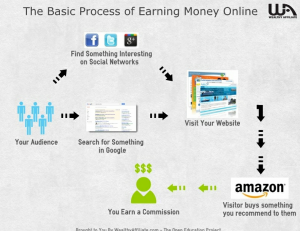 make money - blogging process