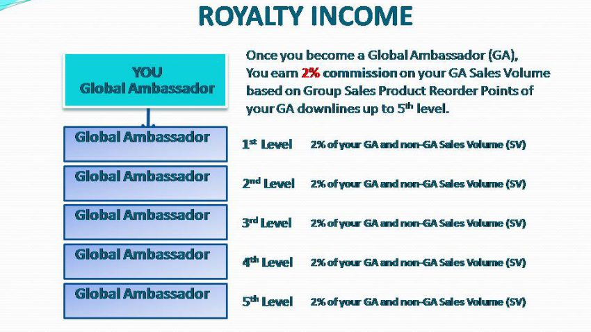 AIM Global - Royalty Income
