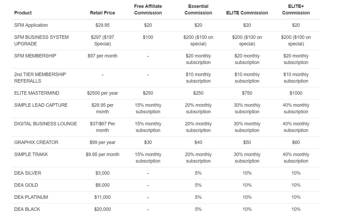 SFM Pricing